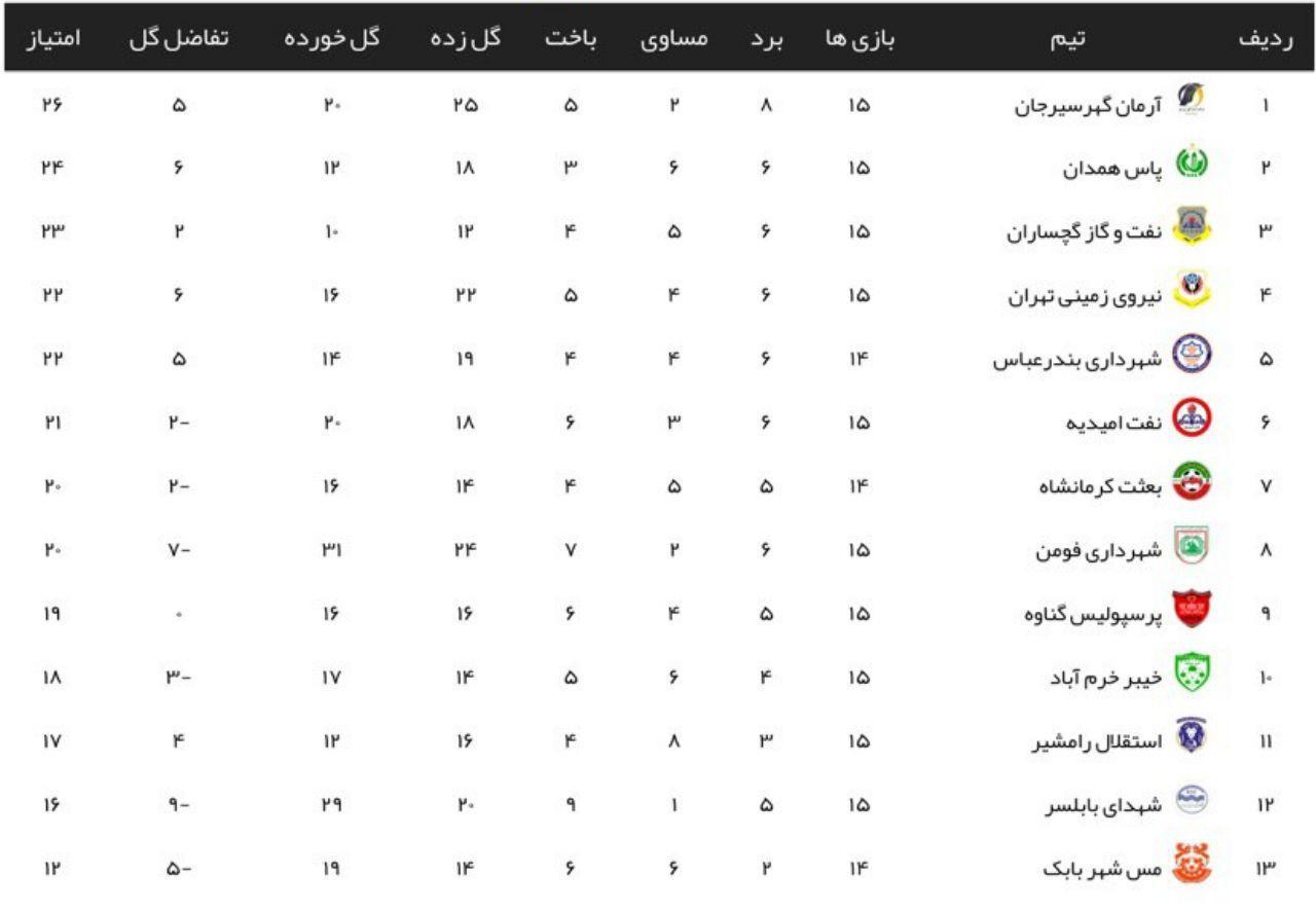 نتایج هفته شانزدهم لیگ دسته دوم فوتبال+جدول