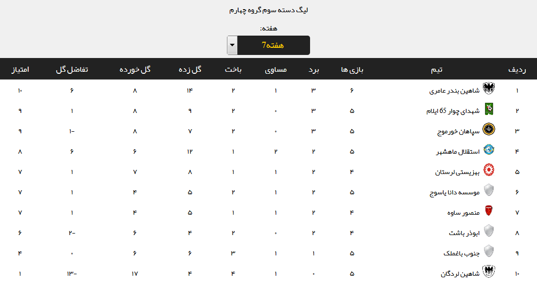 نتایج هفته هفتم لیگ دسته سوم فوتبال + جدول