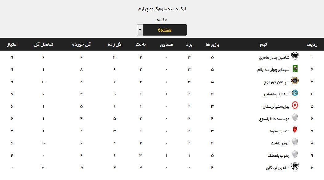 نتایج هفته ششم لیگ دسته سوم + جدول