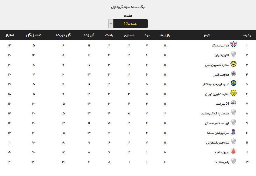 نتایج هفته دوازدهم لیگ دسته سوم فوتبال+جدول