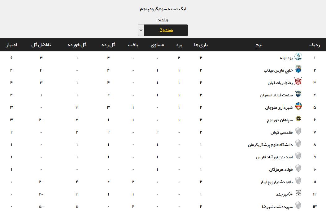 نتایج هفته دوم مرحله اول لیگ دسته سوم فوتبال +جدول