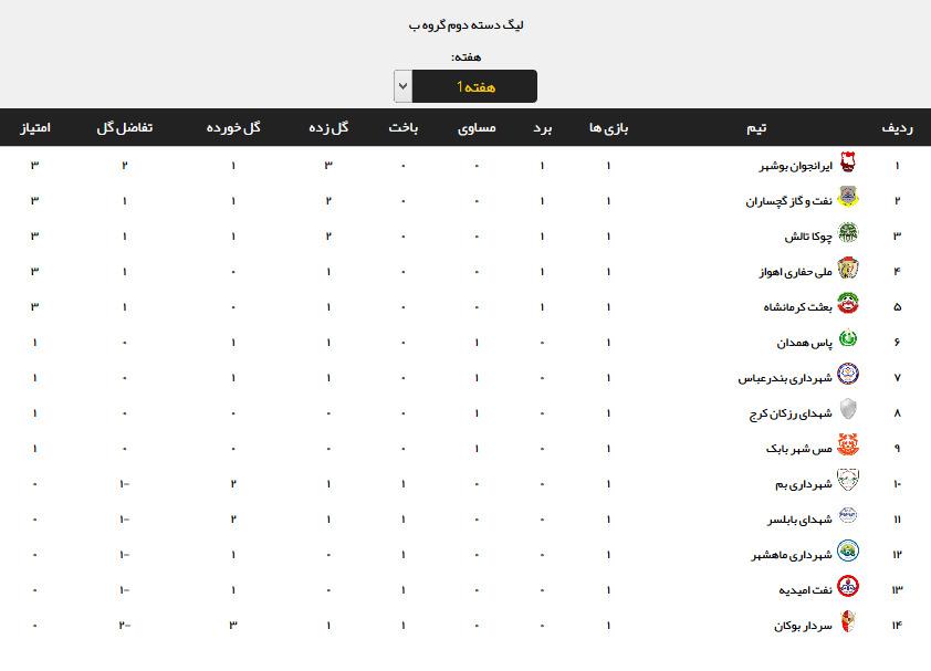 نتایج هفته نخست لیگ دسته دوم +جدول