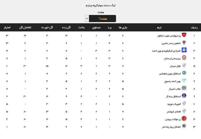 نتایج هفته هفتم لیگ دسته سوم + جدول