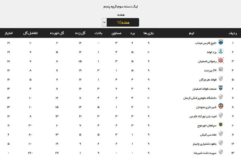 نتایج هفته دهم لیگ دسته سوم + جدول