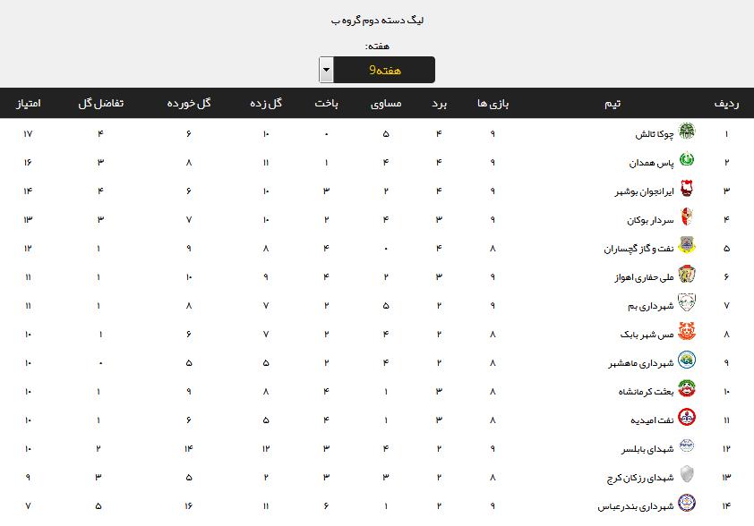 اختصاصی؛ نتایج کامل بازی های هفته نهم لیگ دسته دوم