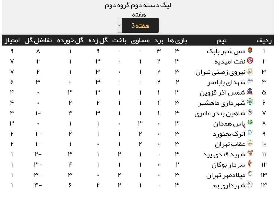 نتایج مسابقات هفته سوم لیگ دسته دوم + جدول رده بندی