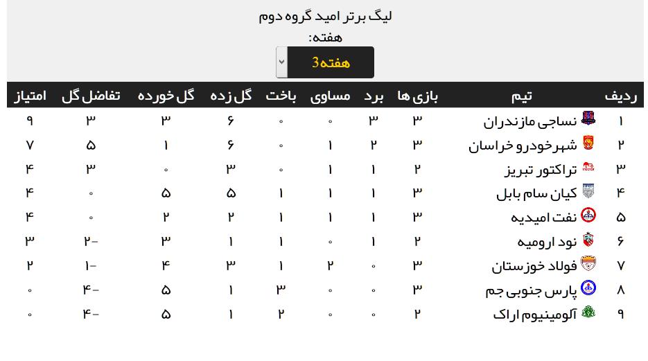 نتایج کامل مسابقات هفته سوم لیگ برتر امید + جدول رده بندی