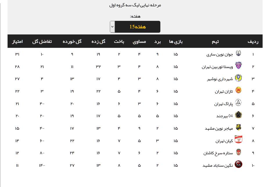 نتایج هفته پانزدهم لیگ دسته سوم + جدول