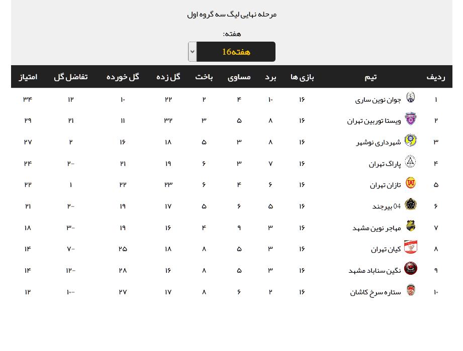 نتایج کامل هفته شانزدهم مرحله نهایی لیگ دسته سوم + جدول