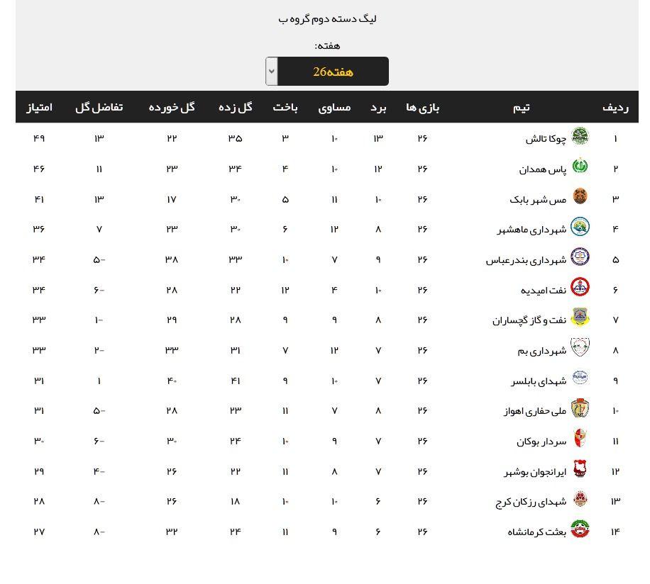 نتایج کامل مسابقات گروه دوم لیگ دسته دوم در هفته پایانی رقابتها + عکس