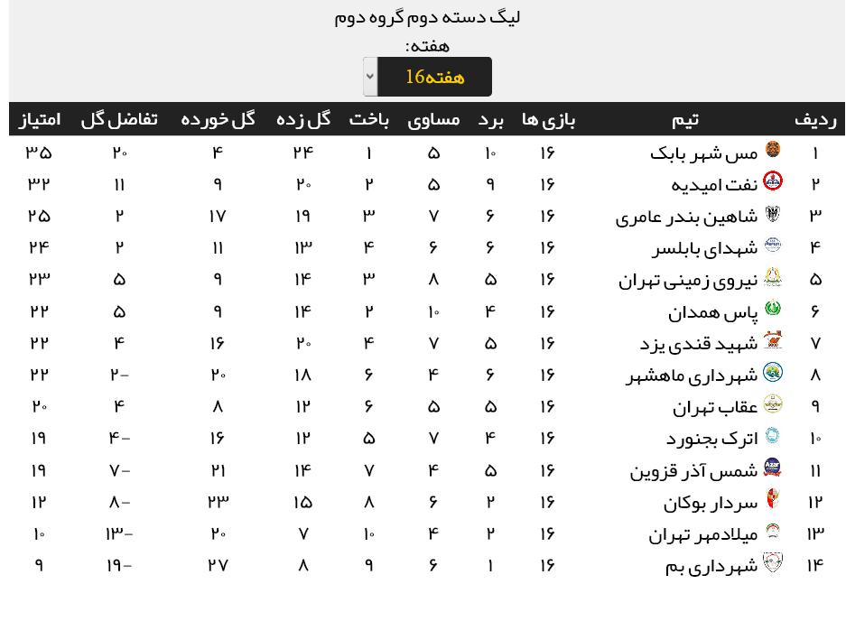 نتایج مسابقات هفته شانزدهم لیگ دسته دوم + جدول رده بندی